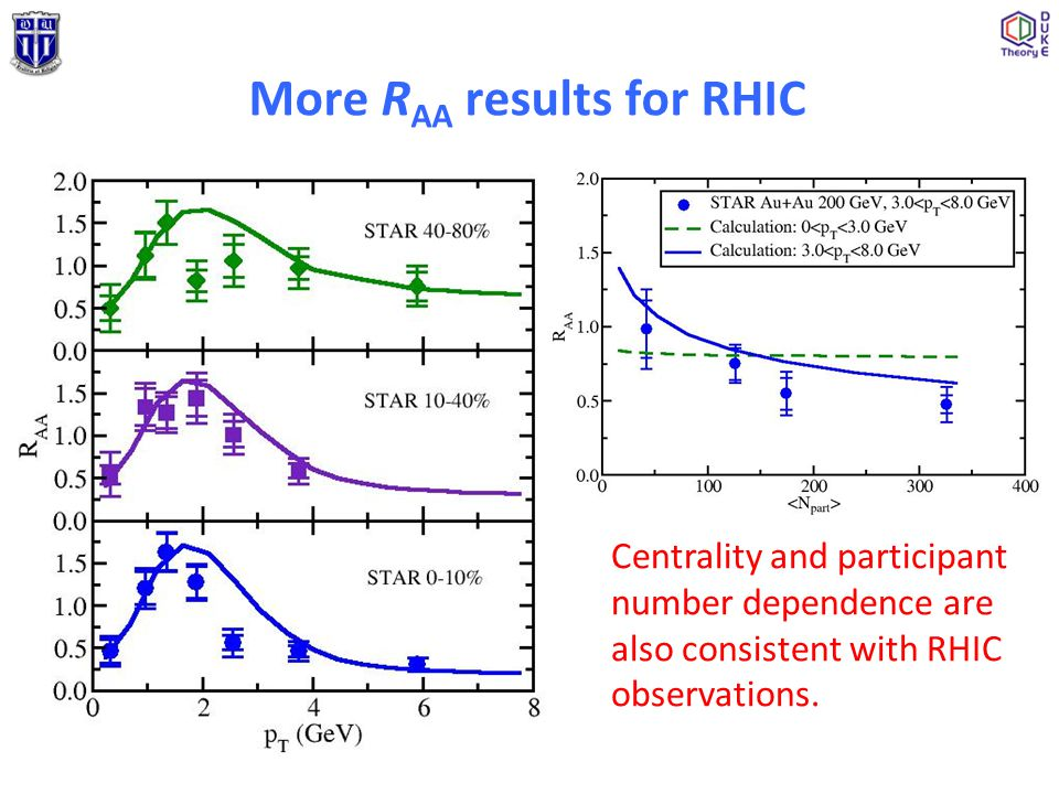 More R AA results for RHIC Centrality and participant number dependence are also consistent with RHIC observations.