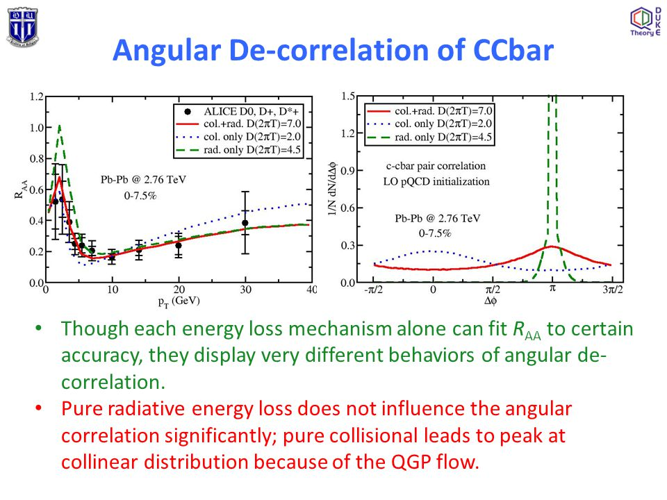 Angular De-correlation of CCbar Though each energy loss mechanism alone can fit R AA to certain accuracy, they display very different behaviors of ang