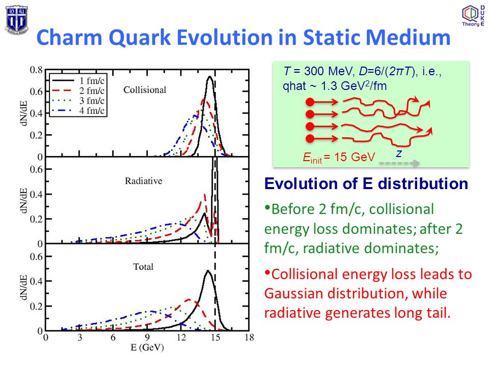 Evolution of E distribution Before 2 fm/c, collisional energy loss dominates; after 2 fm/c, radiative dominates; Collisional energy loss leads to Gaus