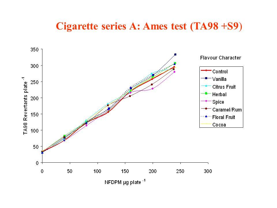 Cigarette series A: Ames test (TA98 +S9)