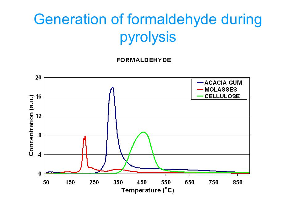 Generation of formaldehyde during pyrolysis