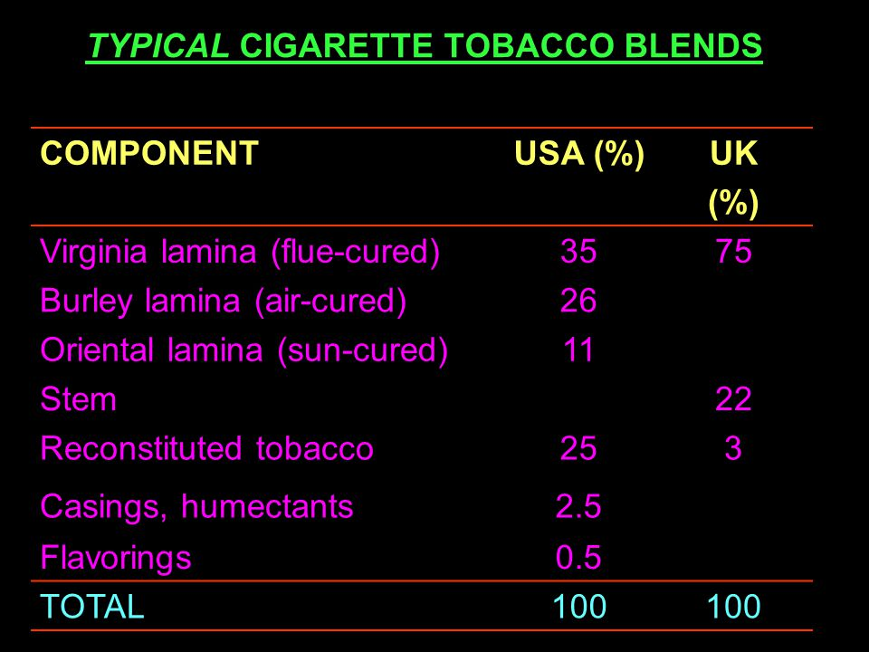 TYPICAL CIGARETTE TOBACCO BLENDS COMPONENTUSA (%)UK (%) Virginia lamina (flue-cured)3575 Burley lamina (air-cured)26 Oriental lamina (sun-cured)11 Stem22 Reconstituted tobacco253 Casings, humectants2.5 Flavorings0.5 TOTAL100