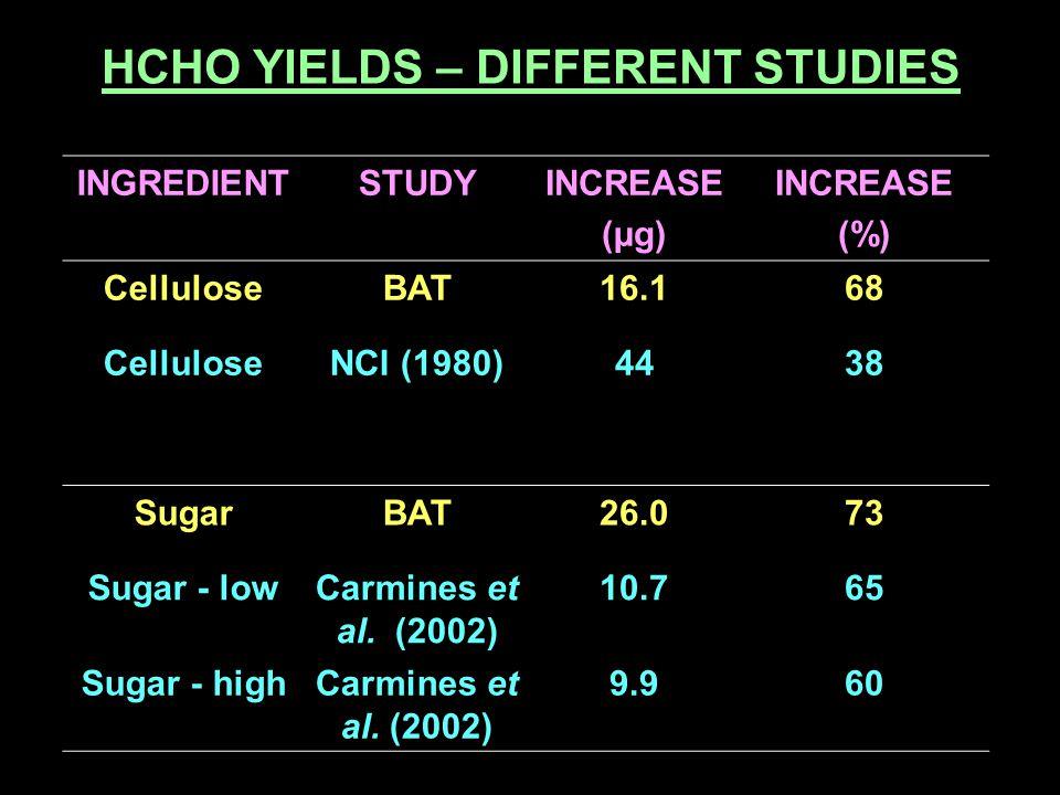 HCHO YIELDS – DIFFERENT STUDIES INGREDIENTSTUDYINCREASE (µg) INCREASE (%) CelluloseBAT16.168 CelluloseNCI (1980)4438 SugarBAT26.073 Sugar - lowCarmine