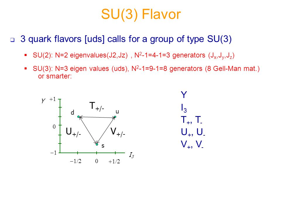  3 quark flavors [uds] calls for a group of type SU(3)  SU(2): N=2 eigenvalues(J2,Jz), N 2 -1=4-1=3 generators (J x,J y,J z )  SU(3): N=3 eigen values (uds), N 2 -1=9-1=8 generators (8 Gell-Man mat.) or smarter: SU(3) Flavor I3I3       Y d u s V +/- T +/- U +/- Y I 3 T +, T - U +, U - V +, V -