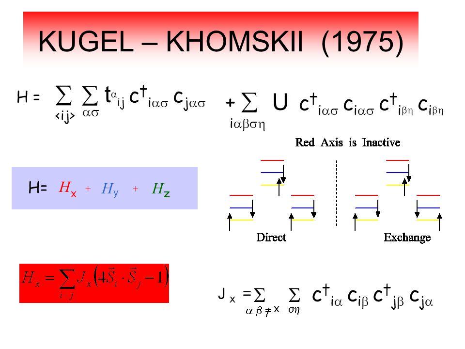 KUGEL – KHOMSKII (1975) H =    t  i j c † i  c j   i  + U c † i  c i  c † i  c i  J = x    x   c † i  c i  c † j  c j  H= H x H z H y .