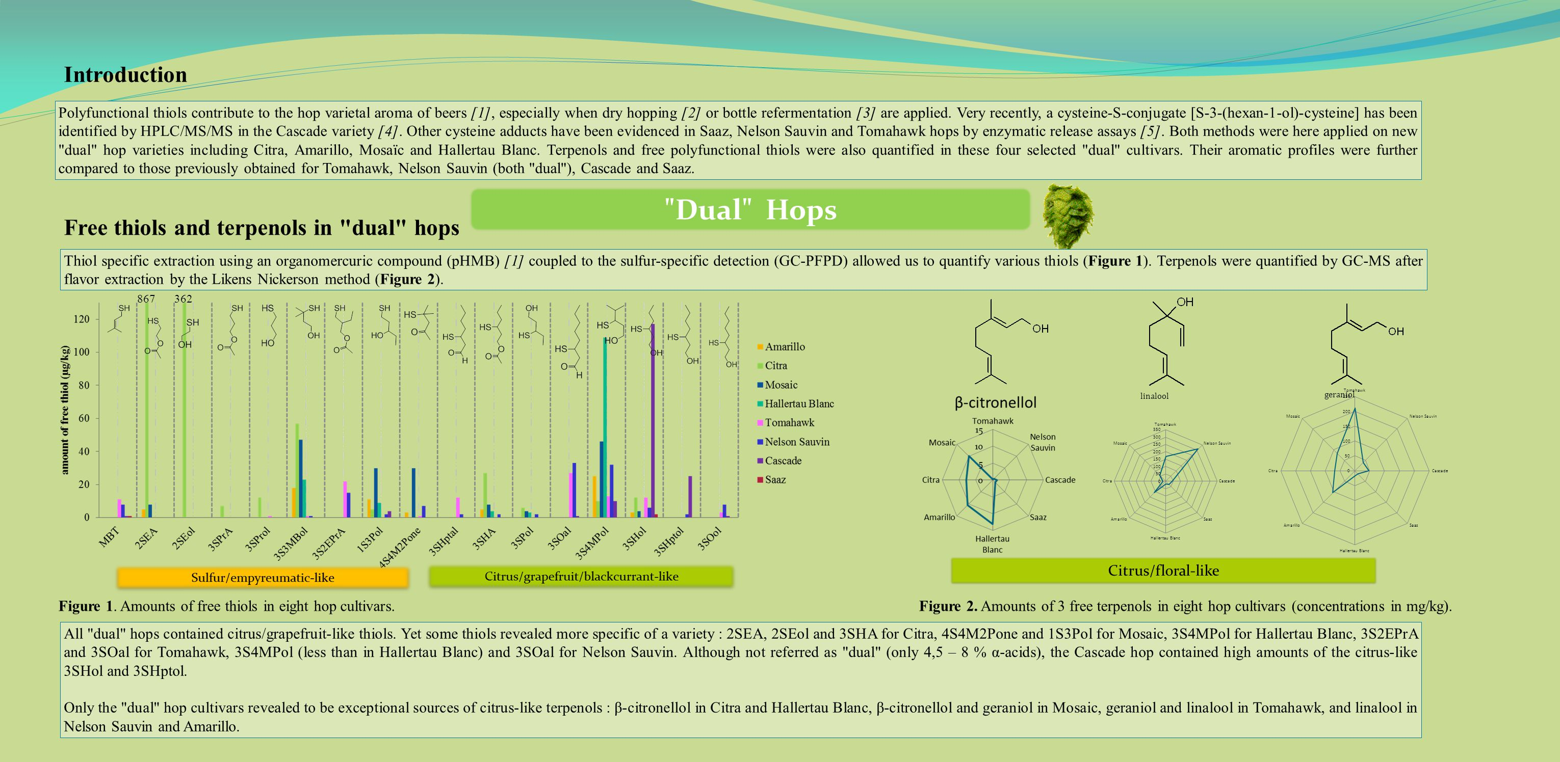 Introduction Free thiols and terpenols in dual hops 867 362 Figure 1.
