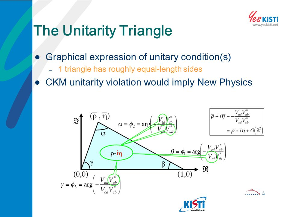 The Unitarity Triangle Graphical expression of unitary condition(s) – 1 triangle has roughly equal-length sides CKM unitarity violation would imply Ne