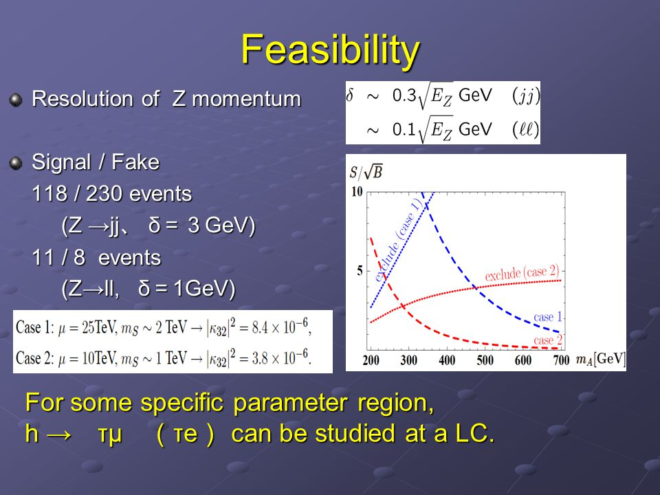 Feasibility Resolution of Z momentum Signal / Fake 118 / 230 events 118 / 230 events (Z →jj 、 δ =3 GeV) (Z →jj 、 δ =3 GeV) 11 / 8 events 11 / 8 events