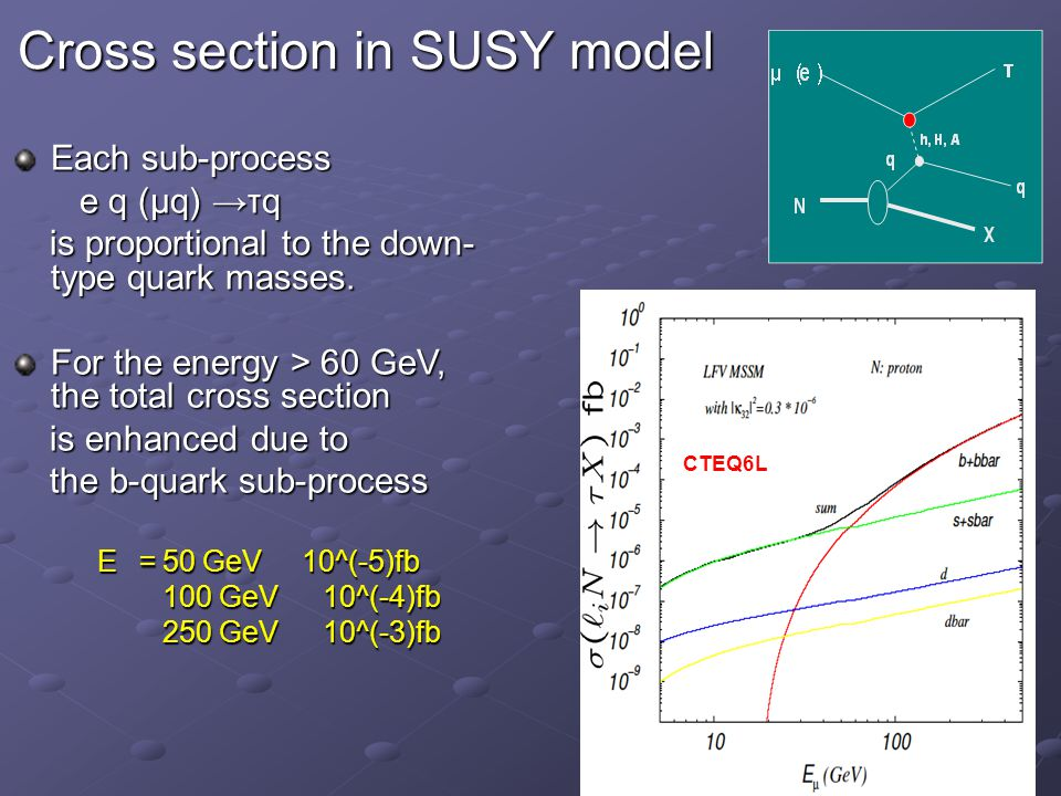 Cross section in SUSY model CTEQ6L Each sub-process e q (μq) →τq e q (μq) →τq is proportional to the down- type quark masses. is proportional to the d