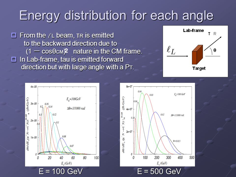 Energy distribution for each angle  From the l L beam, τ R is emitted to the backward direction due to to the backward direction due to (1 ー cosθ CM