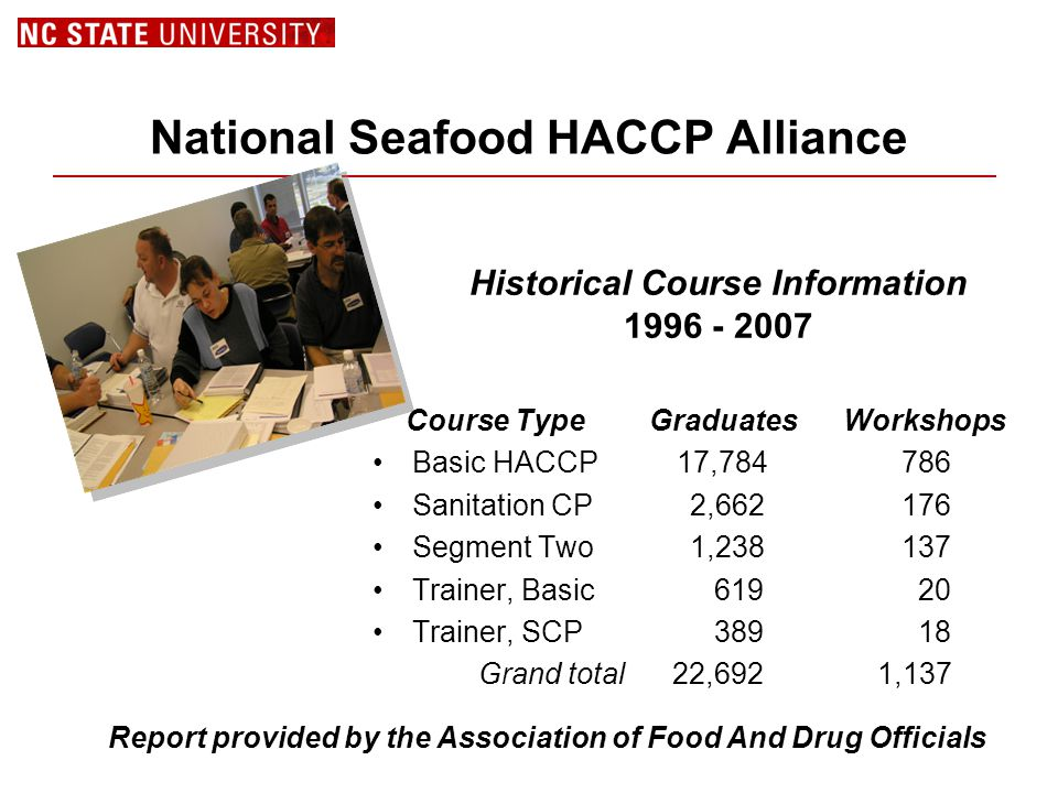 National Seafood HACCP Alliance Course Type Graduates Workshops Basic HACCP 17,784 786 Sanitation CP2,662 176 Segment Two1,238 137 Trainer, Basic 619 20 Trainer, SCP 389 18 Grand total 22,692 1,137 Report provided by the Association of Food And Drug Officials Historical Course Information 1996 - 2007