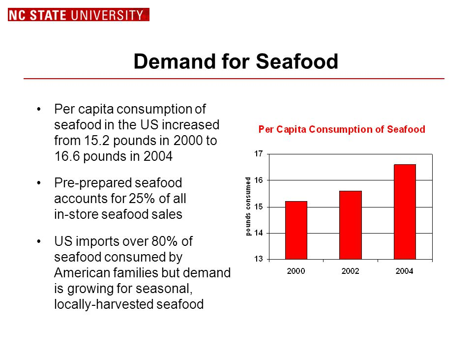 Demand for Seafood Per capita consumption of seafood in the US increased from 15.2 pounds in 2000 to 16.6 pounds in 2004 Pre-prepared seafood accounts for 25% of all in-store seafood sales US imports over 80% of seafood consumed by American families but demand is growing for seasonal, locally-harvested seafood