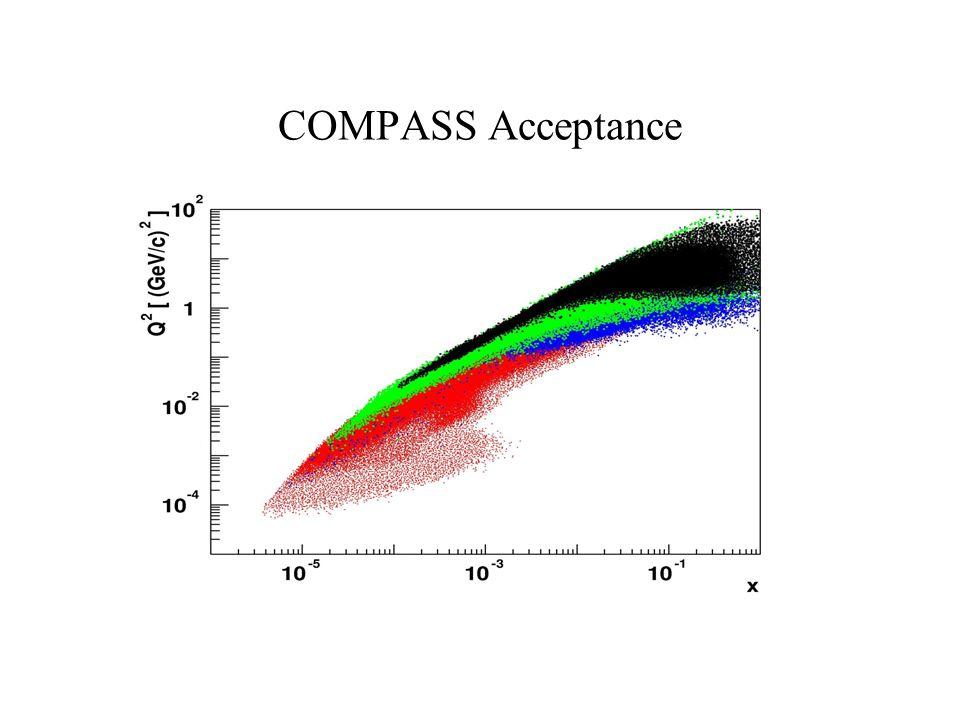 COMPASS Acceptance