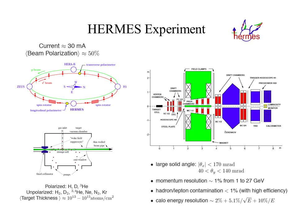 HERMES Experiment