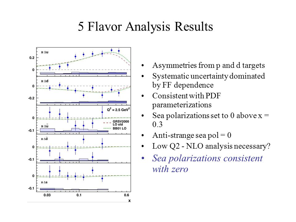 5 Flavor Analysis Results Asymmetries from p and d targets Systematic uncertainty dominated by FF dependence Consistent with PDF parameterizations Sea polarizations set to 0 above x = 0.3 Anti-strange sea pol = 0 Low Q2 - NLO analysis necessary.