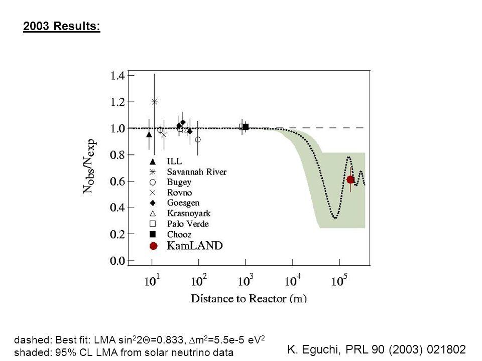 K. Eguchi, PRL 90 (2003) 021802 dashed: Best fit: LMA sin 2 2  =0.833,  m 2 =5.5e-5 eV 2 shaded: 95% CL LMA from solar neutrino data 2003 Results: