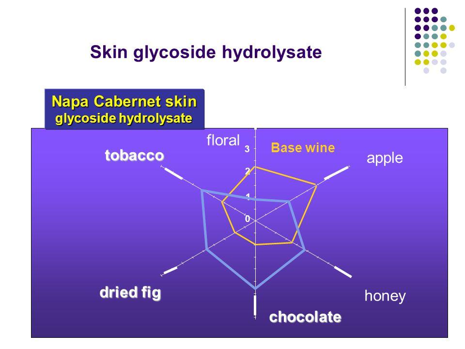 floral apple honey chocolate dried fig dried fig tobacco tobacco Base wine Napa Cabernet skin glycoside hydrolysate 0 1 2 3 4 Skin glycoside hydrolysate