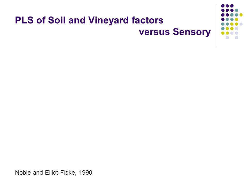 PLS of Soil and Vineyard factors versus Sensory Noble and Elliot-Fiske, 1990