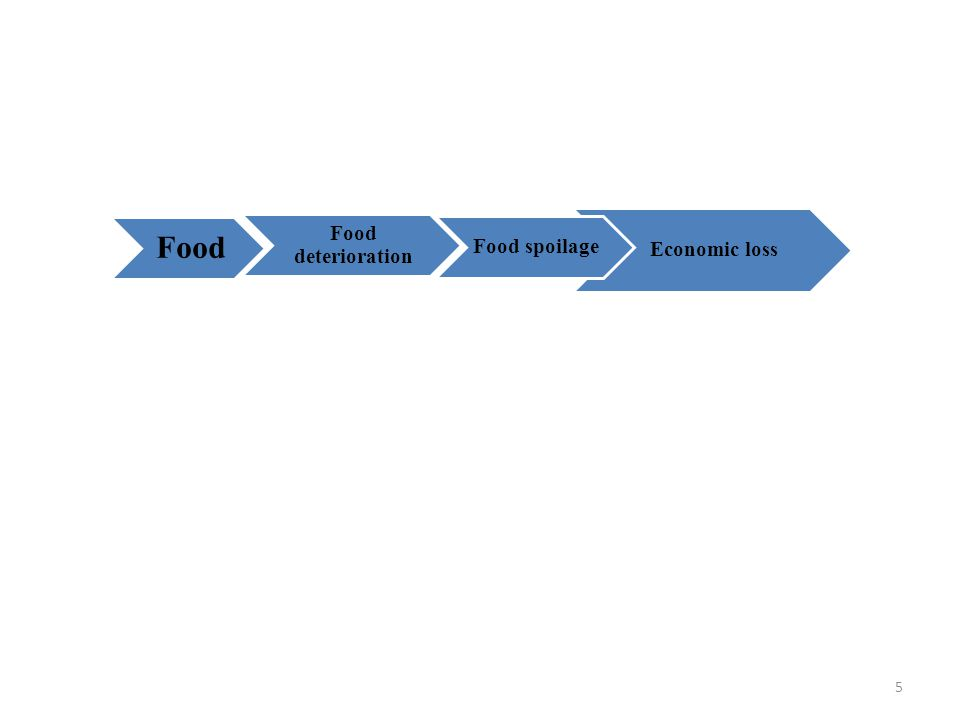 An overview of fruit ripening with particular emphasis on textural softening Protopectin → Soluble Pectin → Softening Decomposition (over matured fruit) Protopectin → Soluble Pectin → Softening Decomposition (over matured fruit) 26