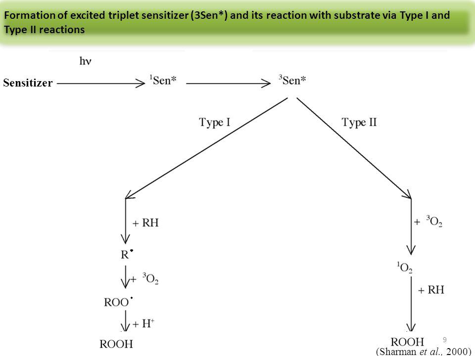 Reversion flavor in soybean oil 10