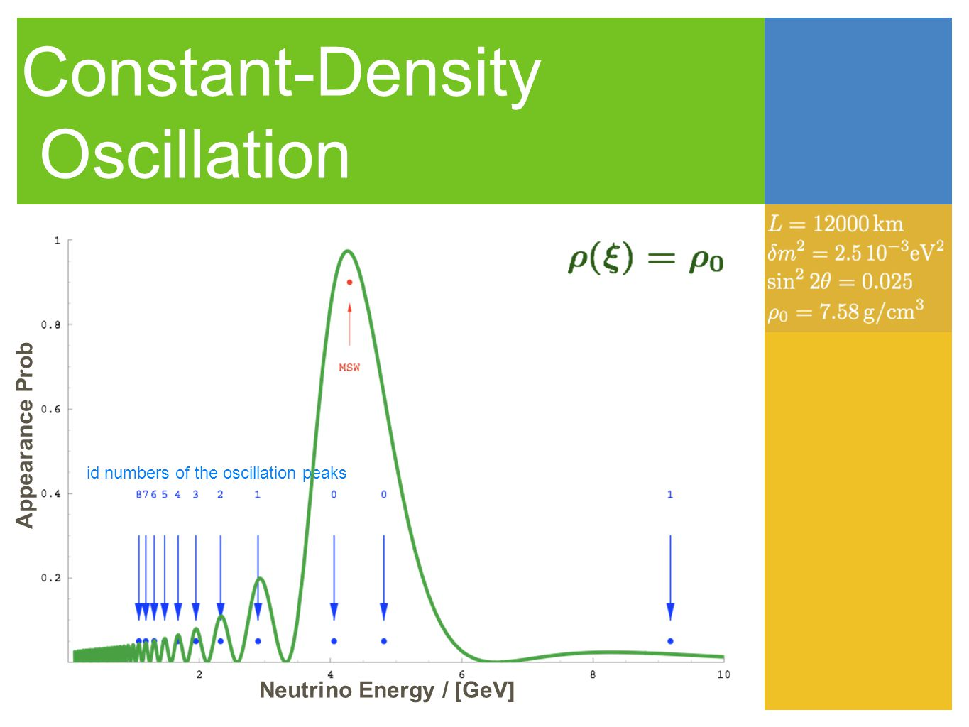 id numbers of the oscillation peaks Constant-Density Oscillation Neutrino Energy / [GeV] Appearance Prob