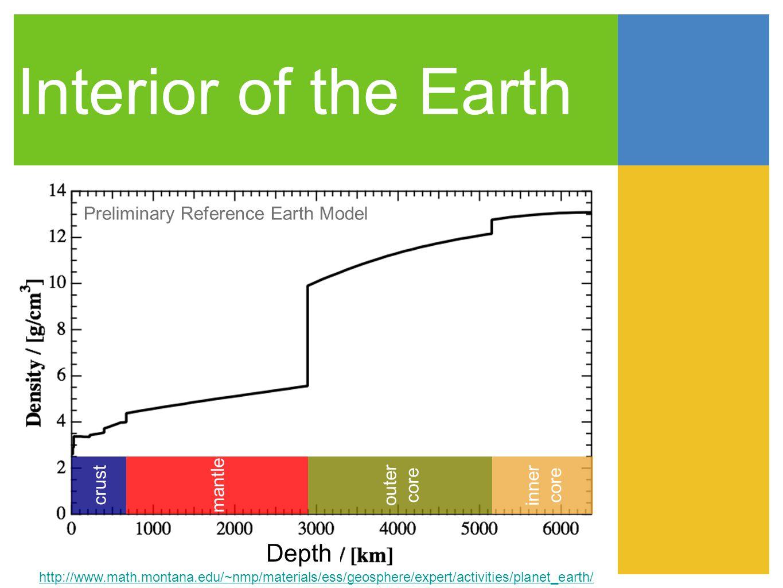 Matter Density Profile