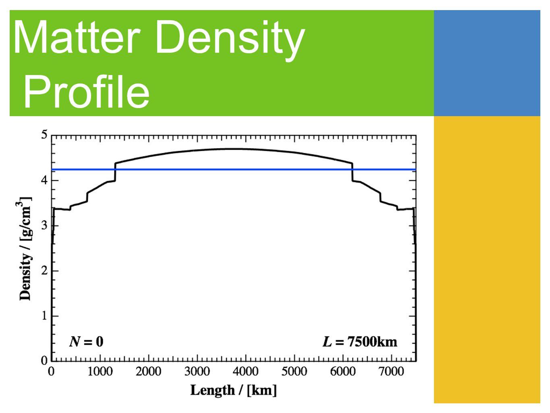 Parametric Resonance in Neutrino Oscillation