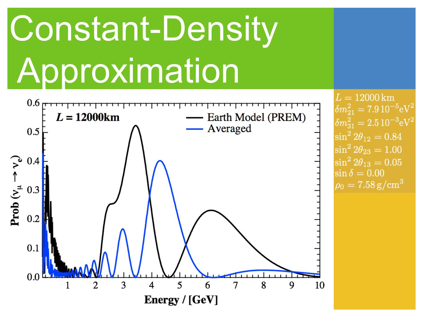Constant-Density Approximation