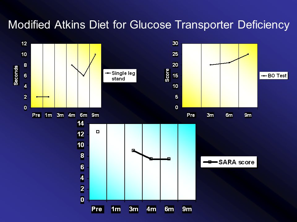 Modified Atkins Diet for Glucose Transporter Deficiency