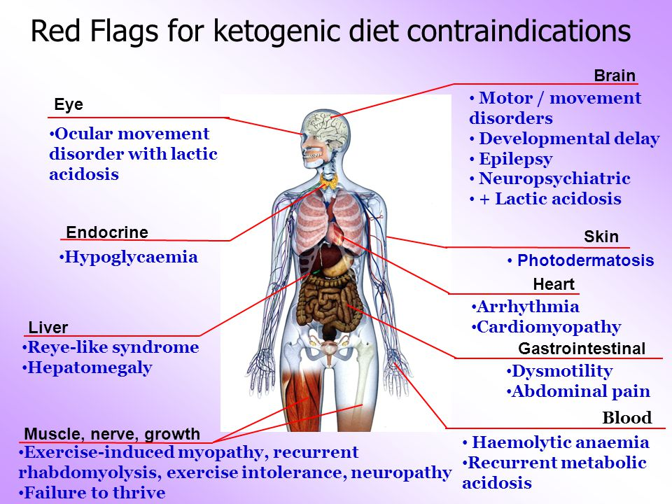 生長遲緩 心臟問題,如 心律不正、心 肌病變 Red Flags for ketogenic diet contraindications 四肢神經病變 Brain Motor / movement disorders Developmental delay Epilepsy Neuropsychiatric + Lactic acidosis Eye Ocular movement disorder with lactic acidosis Liver Reye-like syndrome Hepatomegaly Muscle, nerve, growth Exercise-induced myopathy, recurrent rhabdomyolysis, exercise intolerance, neuropathy Failure to thrive Gastrointestinal Dysmotility Abdominal pain Endocrine Hypoglycaemia Blood Haemolytic anaemia Recurrent metabolic acidosis Heart Arrhythmia Cardiomyopathy Skin Photodermatosis