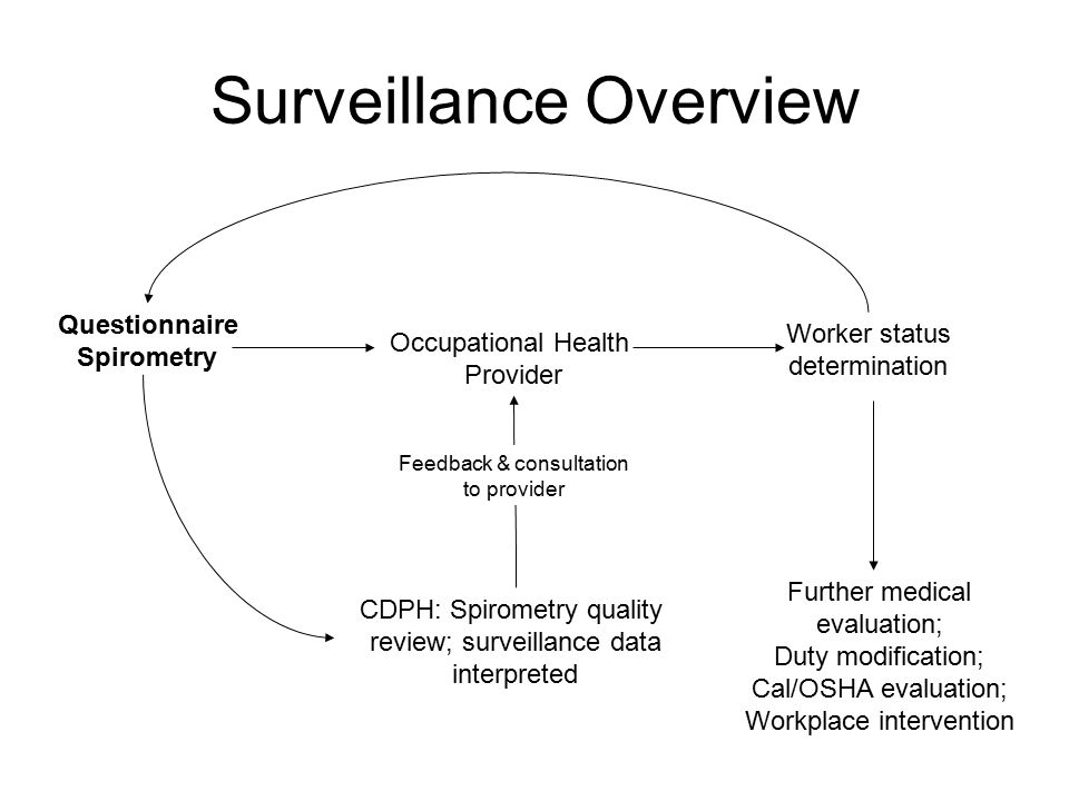 Surveillance Overview Questionnaire Spirometry CDPH: Spirometry quality review; surveillance data interpreted Feedback & consultation to provider Occupational Health Provider Worker status determination Further medical evaluation; Duty modification; Cal/OSHA evaluation; Workplace intervention