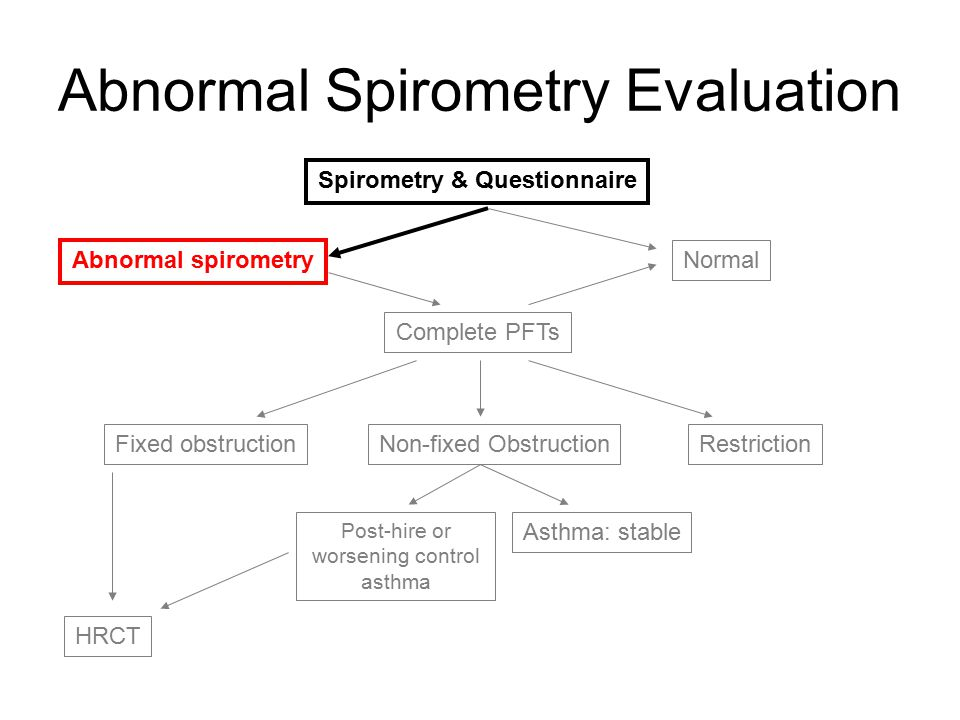 Abnormal Spirometry Evaluation Spirometry & Questionnaire Abnormal spirometry Complete PFTs Normal Fixed obstructionNon-fixed ObstructionRestriction HRCT Asthma: stable Post-hire or worsening control asthma