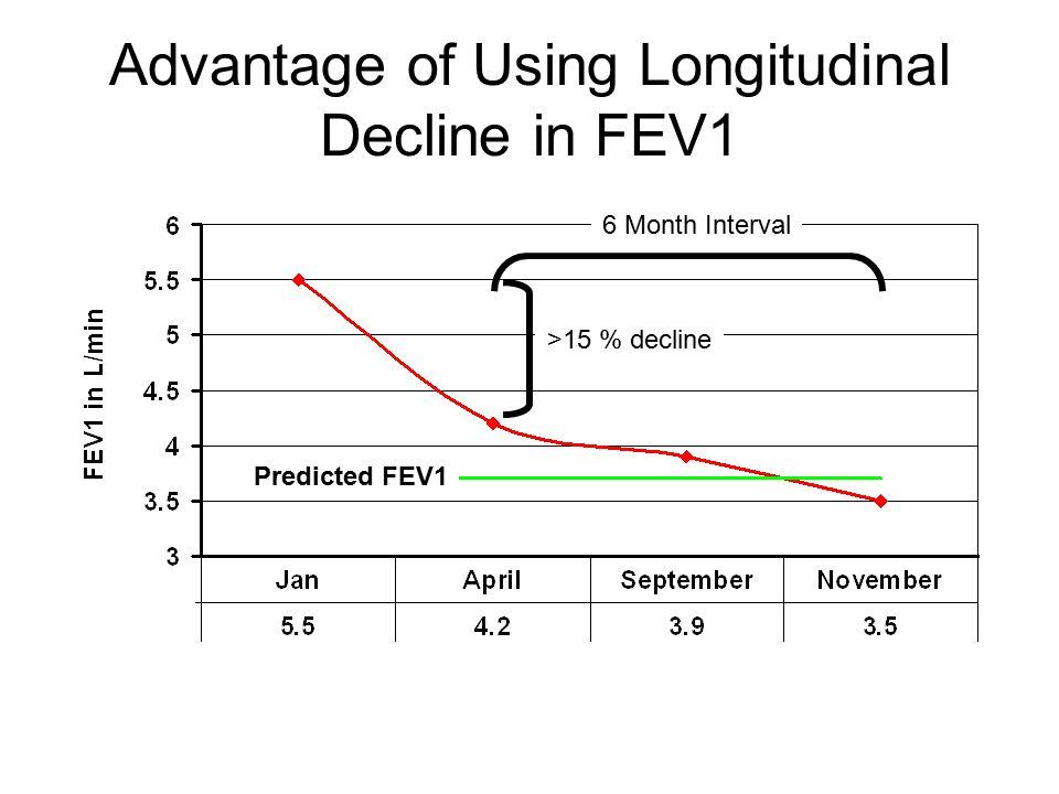 Advantage of Using Longitudinal Decline in FEV1 >15 % decline 6 Month Interval Predicted FEV1