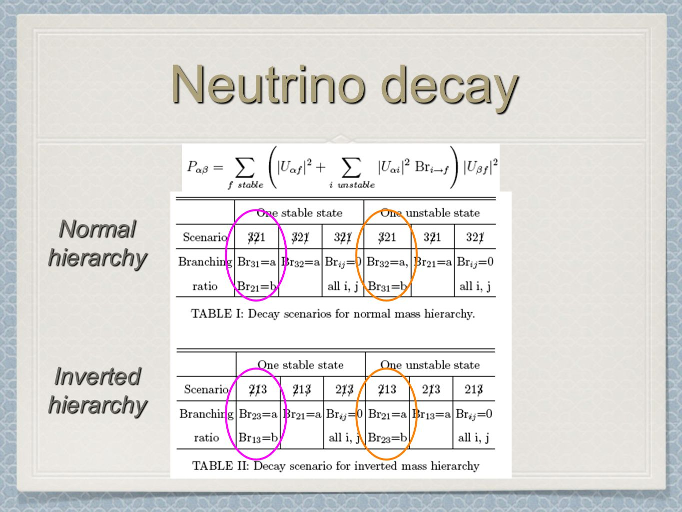 Neutrino decay Normalhierarchy Invertedhierarchy