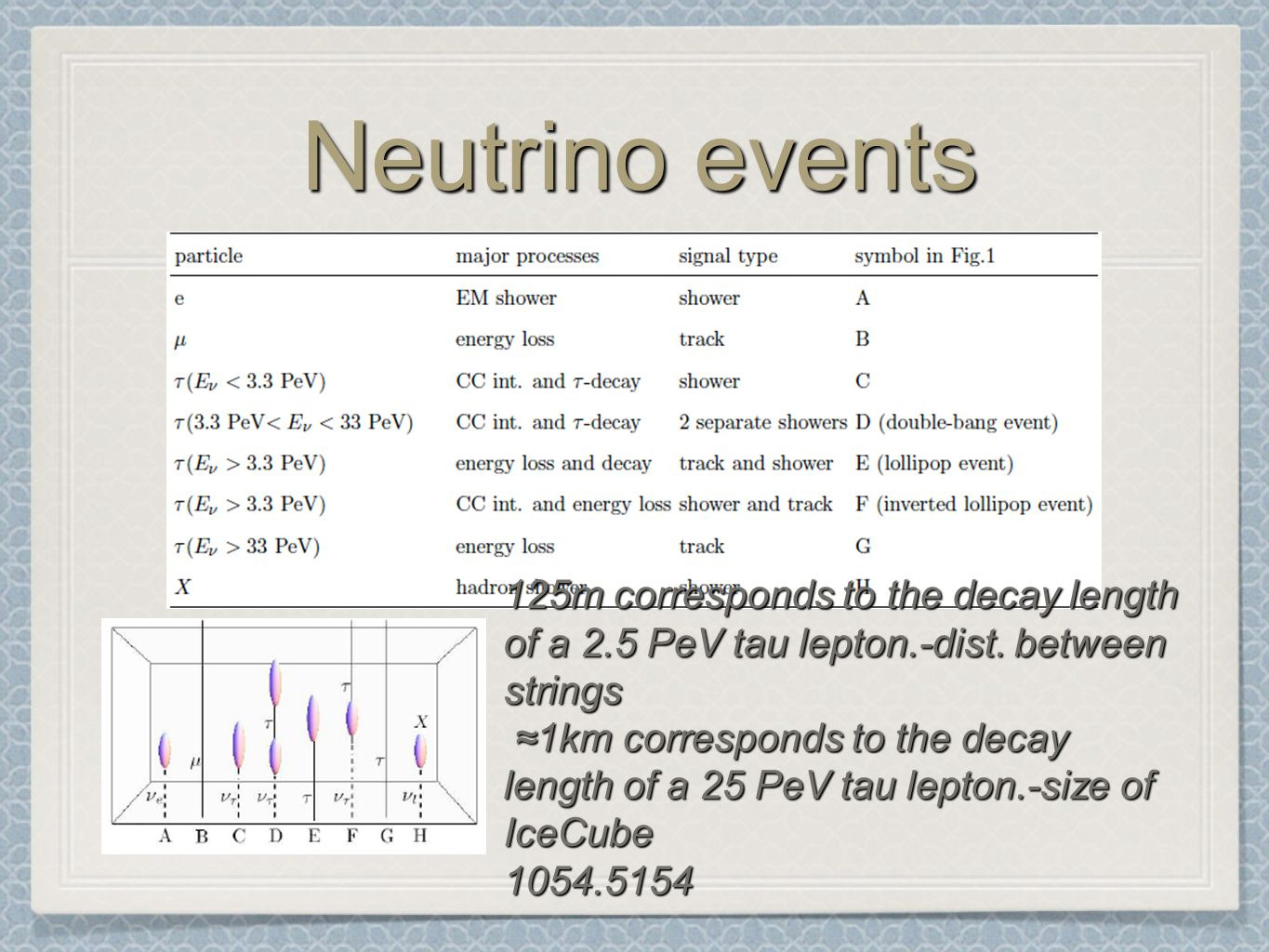 Neutrino events 125m corresponds to the decay length of a 2.5 PeV tau lepton.-dist.