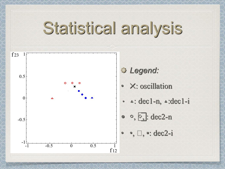 Statistical analysis Legend: ✕ : oscillation ✕ : oscillation ▵ : dec1-n, ▴ :dec1-i ▵ : dec1-n, ▴ :dec1-i ○, ◇, ⃞ : dec2-n○, ◇, ⃞ : dec2-n, ◆, ▪ : dec2-i, ◆, ▪ : dec2-i