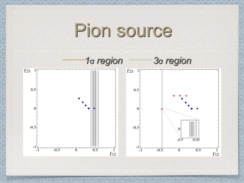Pion source 1 σ region 3 σ region
