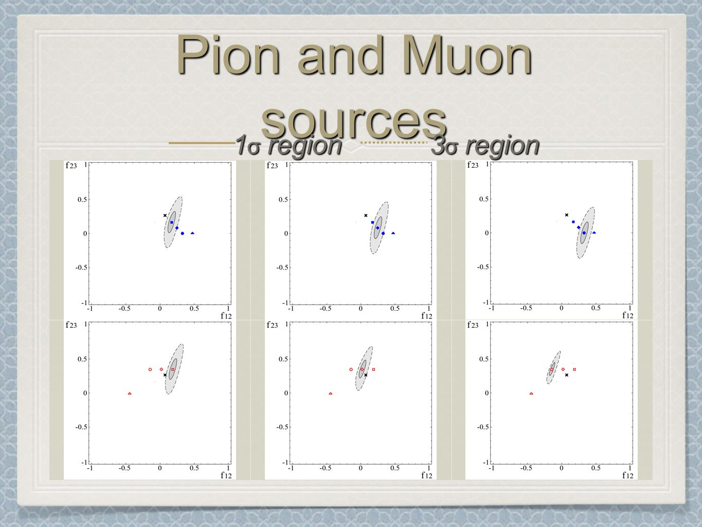 Pion and Muon sources 1 σ region 3 σ region