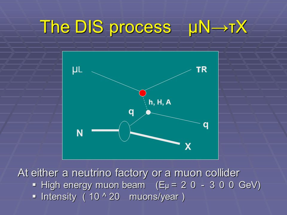 The DIS process μN→τX At either a neutrino factory or a muon collider  High energy muon beam (E μ =20-300 GeV)  Intensity ( 10 ^ 20 muons/year ) μLμL τRτR N q q h, H, A X