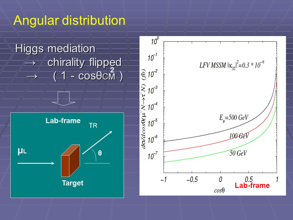Angular distribution μLμL τRτR θ Target Lab-frame Higgs mediation → chirality flipped → chirality flipped → ( 1 - cosθ CM ) → ( 1 - cosθ CM ) 2