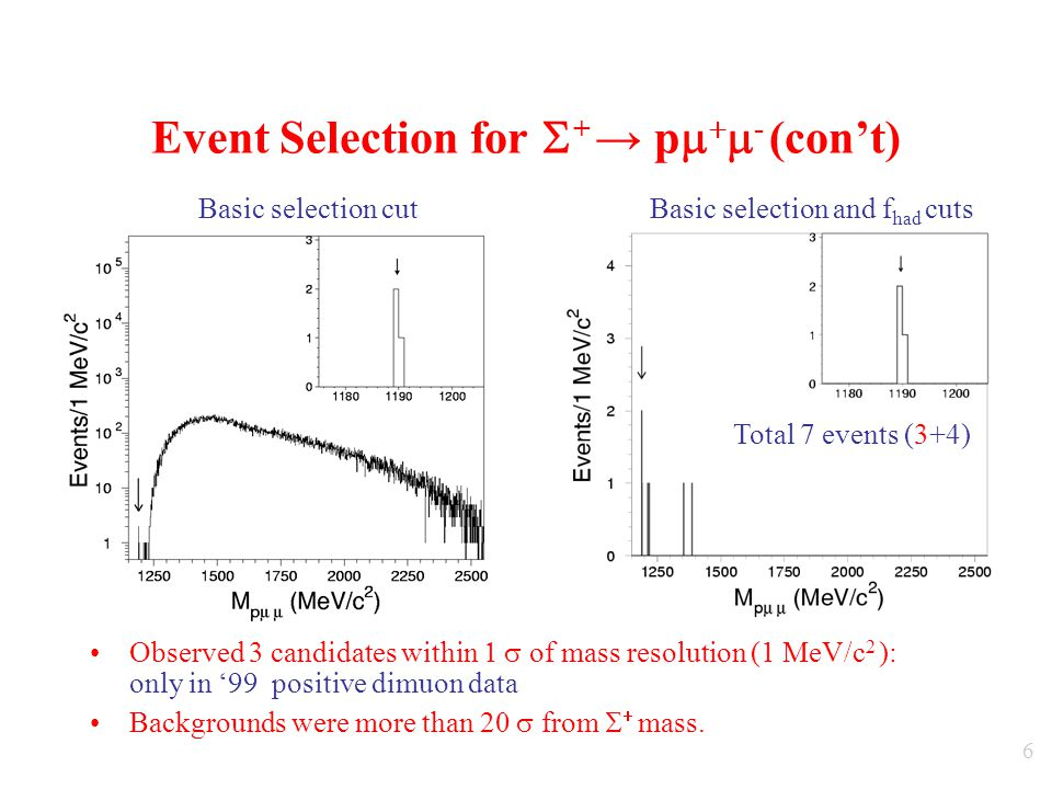 6 Event Selection for  + → p    - (con't) Observed 3 candidates within  of mass resolution (1  eV/c 2 ): only in '99 positive dimuon data Backgrounds were more than 20  from   mass.