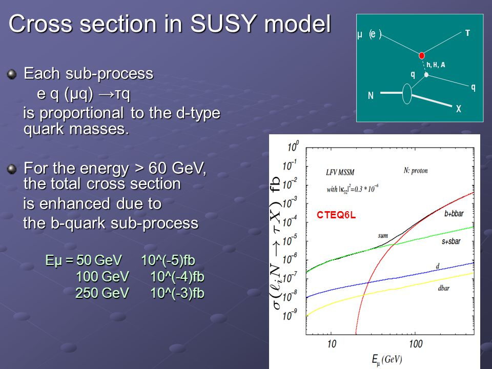 Cross section in SUSY model CTEQ6L Each sub-process e q (μq) →τq e q (μq) →τq is proportional to the d-type quark masses.