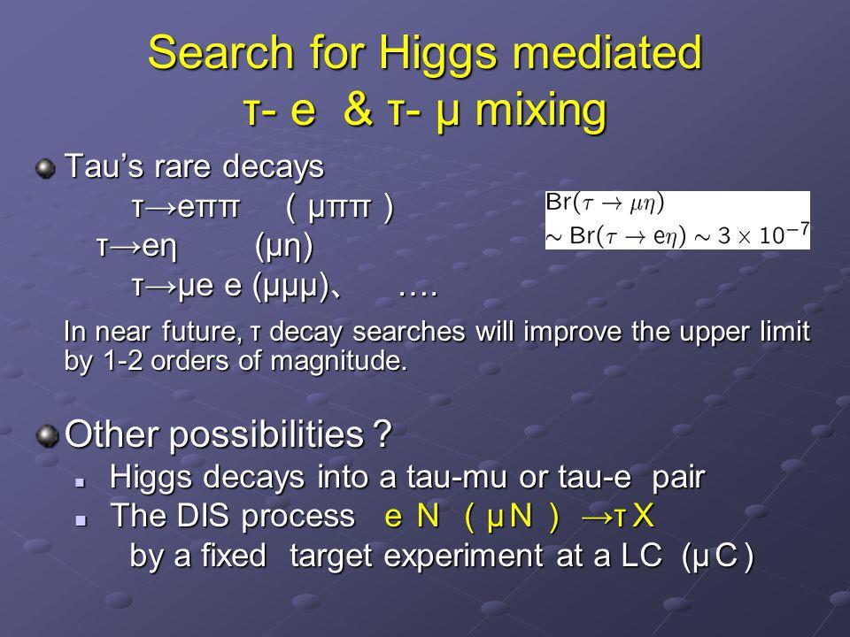 Search for Higgs mediated τ- e & τ- μ mixing Tau's rare decays τ→eππ ( μππ ) τ→eππ ( μππ ) τ→eη (μη) τ→eη (μη) τ→μe e (μμμ) 、 …. τ→μe e (μμμ) 、 …. In