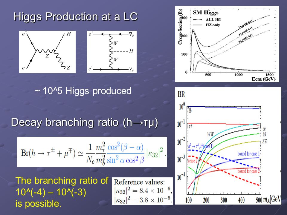 Higgs Production at a LC Higgs Production at a LC ~ 10^5 Higgs produced Decay branching ratio (h→τμ) The branching ratio of 10^(-4) – 10^(-3) is possible.