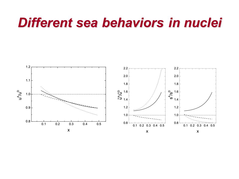 Different sea behaviors in nuclei