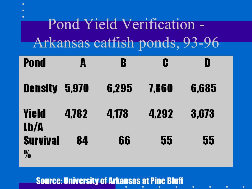 Pond Yield Verification - Arkansas catfish ponds, 93-96 Source: University of Arkansas at Pine Bluff