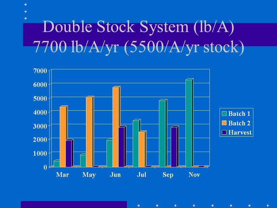 Double Stock System (lb/A) 7700 lb/A/yr (5500/A/yr stock)