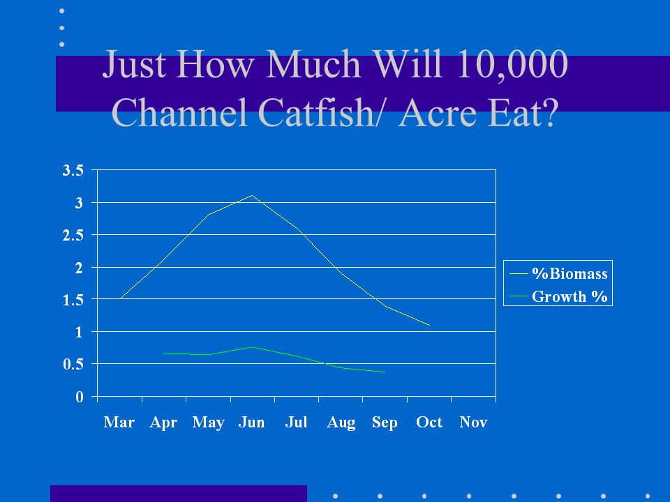 Just How Much Will 10,000 Channel Catfish/ Acre Eat