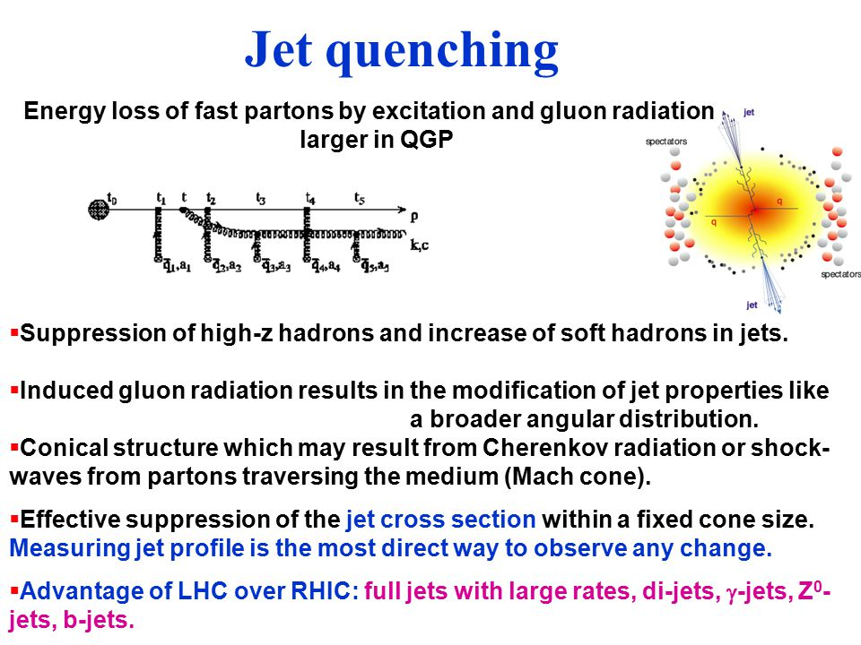 Jet quenching  Suppression of high-z hadrons and increase of soft hadrons in jets.