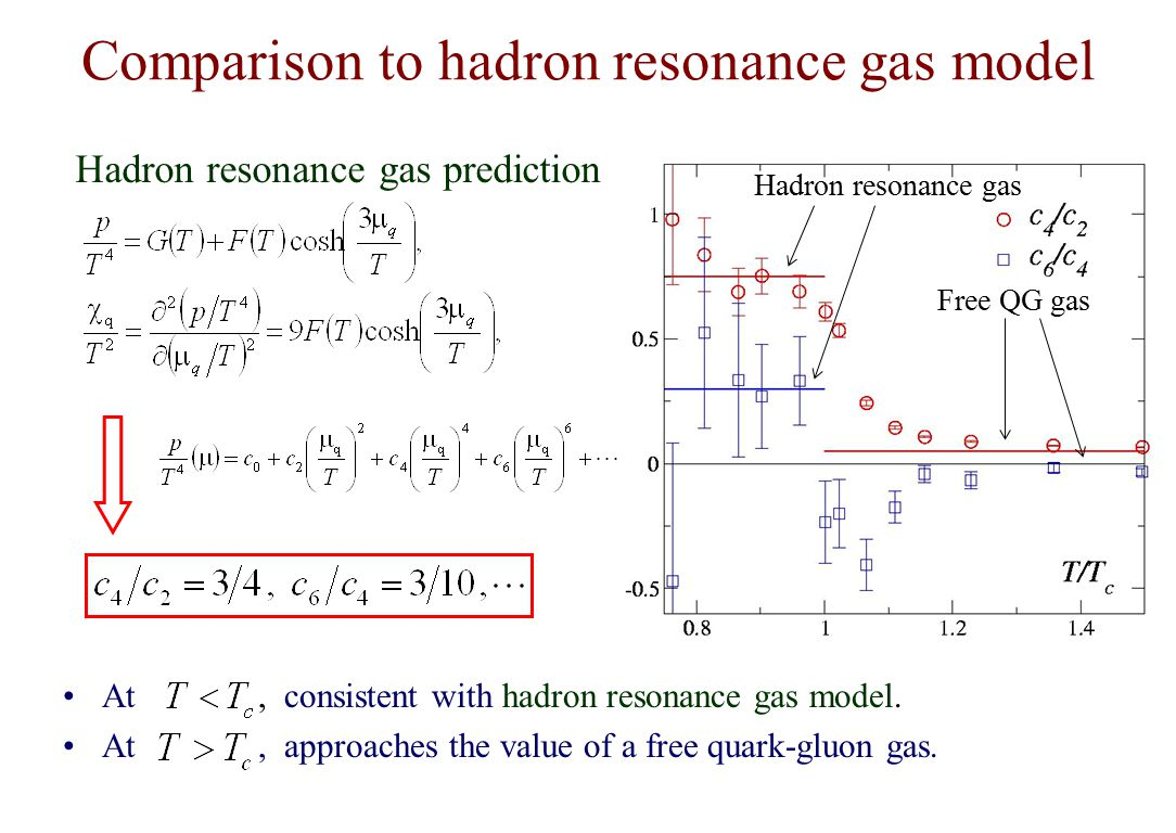 Comparison to hadron resonance gas model At, consistent with hadron resonance gas model.